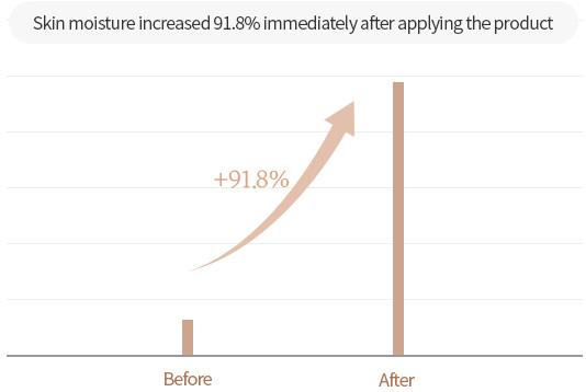 Skin moisture increased 91.8% immediately after applying the product