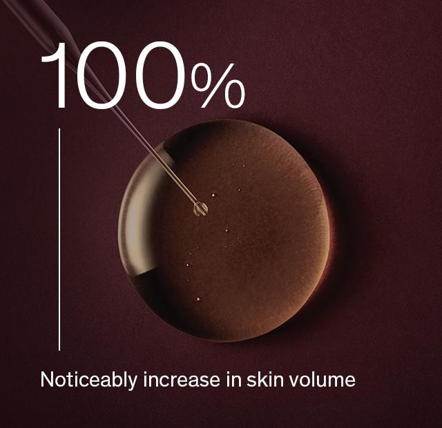 100% Noticeably increase in skin volume