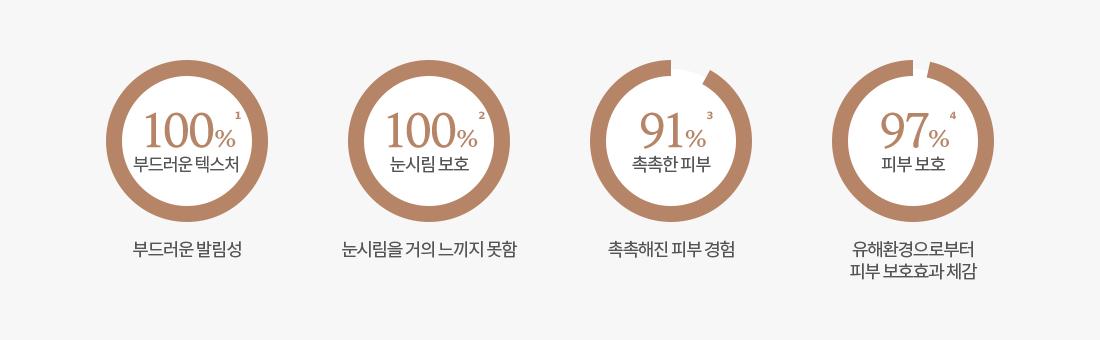 Biểu đồ kết quả khảo sát mức độ hài lòng của người tiêu dùng Creamy Glow, 1. Kết cấu mềm mại 100%: thoa nhẹ nhàng, 2. Chống bỏng mắt 100%: hầu như không gây bỏng mắt, 3. Da ẩm 91%: Da ẩm, 4. Bảo vệ da 97 %: Trải nghiệm hiệu quả bảo vệ da khỏi môi trường có hại