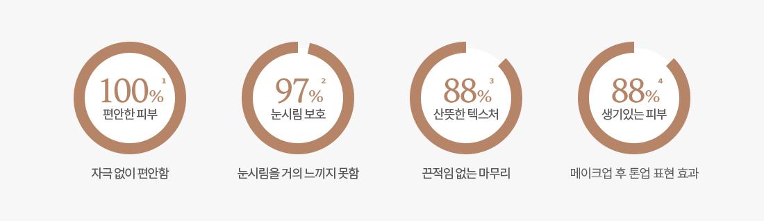 Milky Tone Up Đồ thị kết quả khảo sát sự hài lòng của người tiêu dùng, 1. Da thoải mái 100%: Thoải mái mà không gây kích ứng, 2. Chống bỏng mắt 97%: Hầu như không bị bỏng mắt, 3. Kết cấu tươi mát 88%: Kết thúc không dính, 4. Sống động Da 88%: Hiệu ứng biểu hiện lên tông sau khi trang điểm